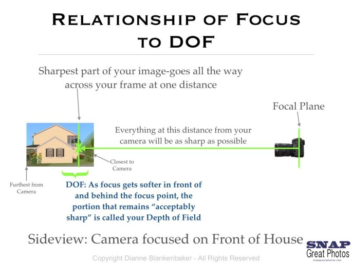DOF and Focal Plane Diagram.001
